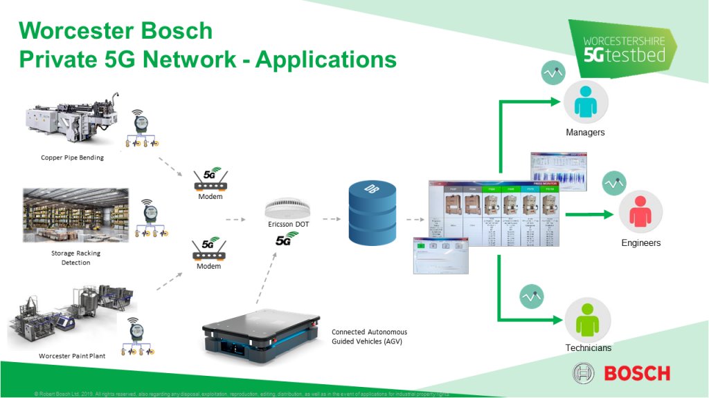 Worcester Bosch Private 5G Network Applications